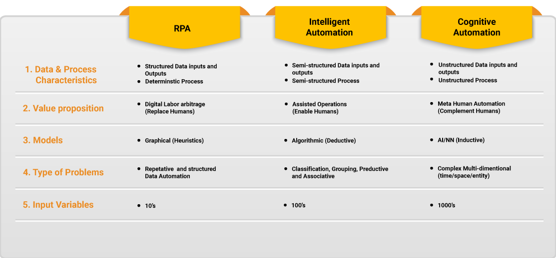 Types of problems do RPA, ML and AI address have