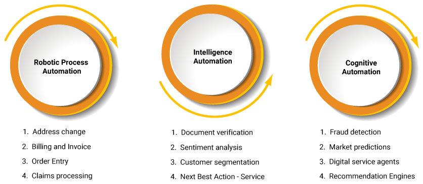 RPA to Intelligent Automation | RPA Software | AI | Mavenick Consulting