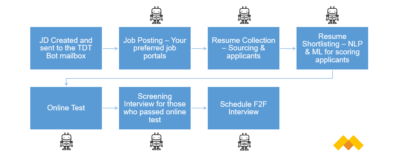 Automated HR Recruitment process